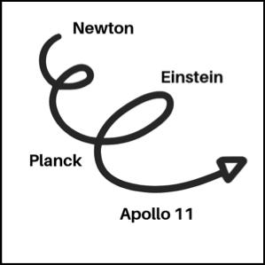 科学の年表