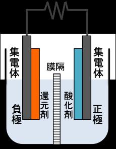 電池の構成