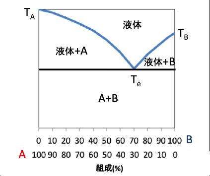 二元系平衡状態図